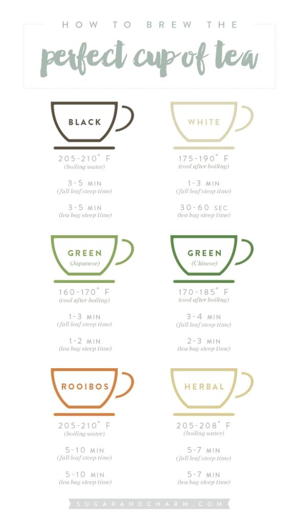 Welche Zeit für welchen Tee