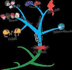 Mind-Map-Beispiel